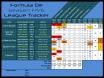 Formula De - Season Five / Race Three Standings